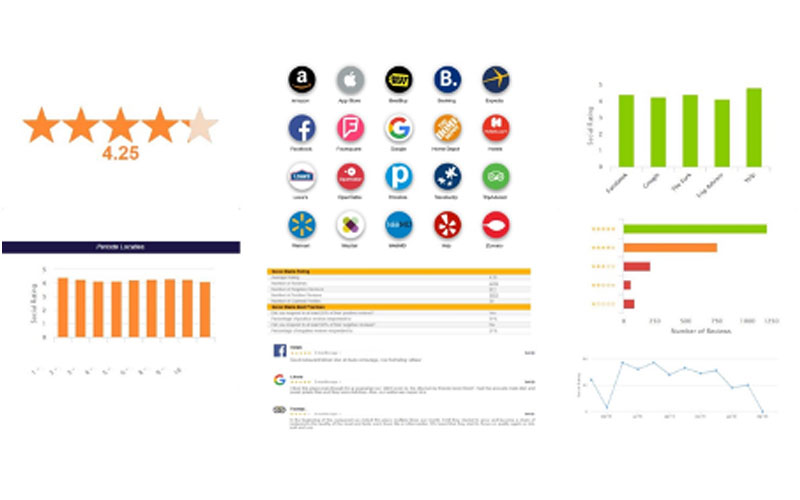 Social media monitor dashboard review monitor